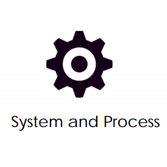 system and process